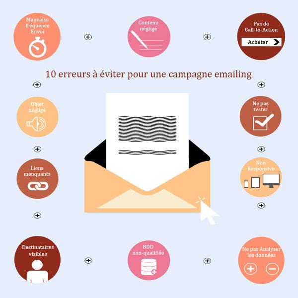 10 erreurs à éviter dans une campagne d'emailing