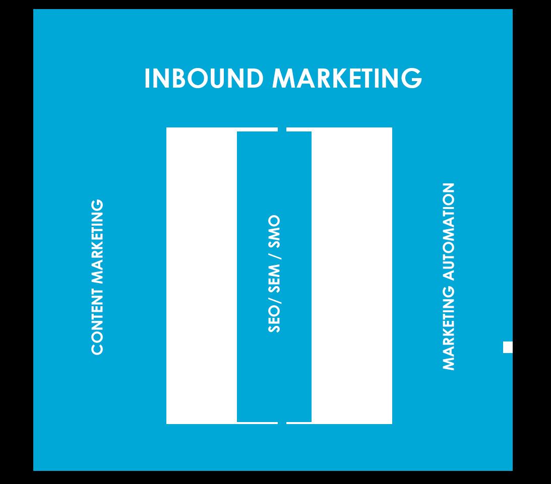 piliers inbound marketing