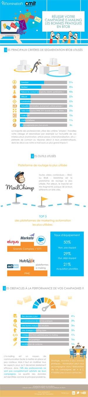 Infographie e-mailing