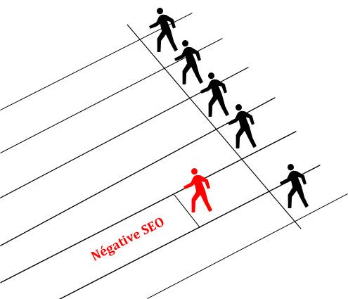 Negative SEO - NSEO