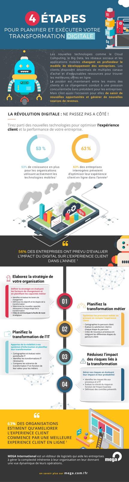 4 étapes pour planifier et exécuter sa transformation digitale