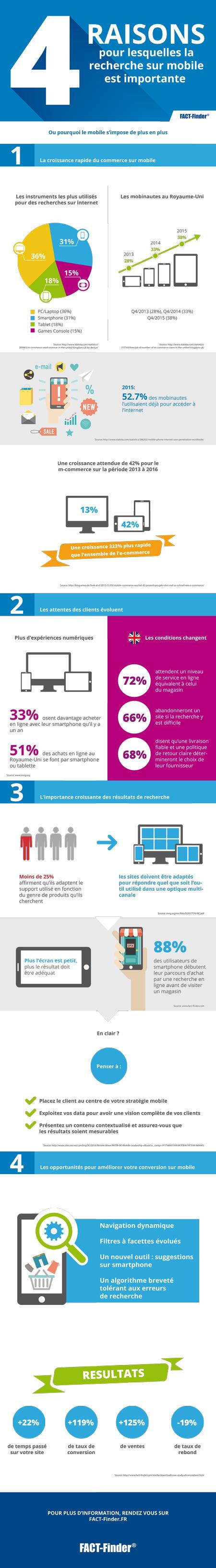 Infographie : L'importance du mobile