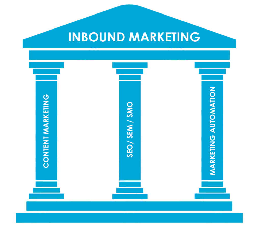 piliers inbound marketing